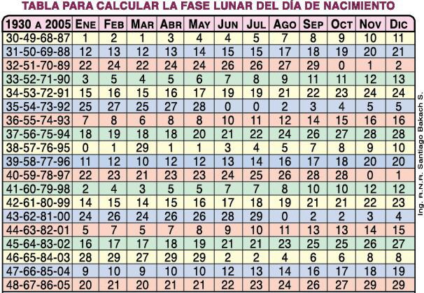 Calendario Chino De Embarazo 2019 Calcular.Calendario Lunar 2019 Embarazo Hashtoken Net